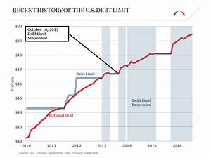 Budget Battles Defining Washington: A Timeline ...
