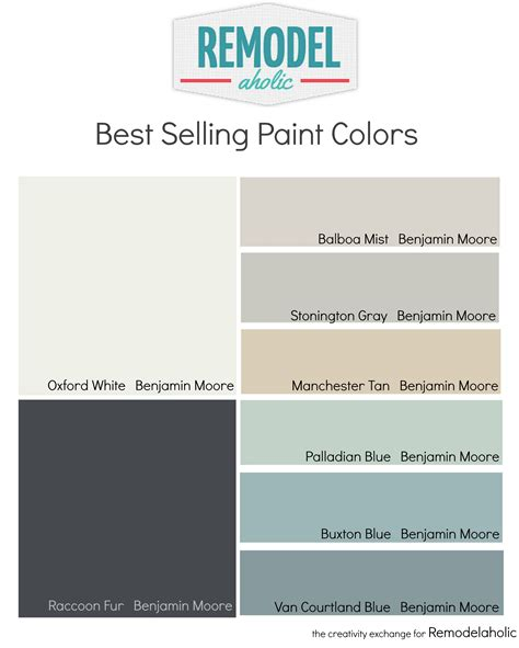 most popular and best selling paint colors remodelaholic