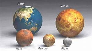 Planets and Sun, Size comparison.