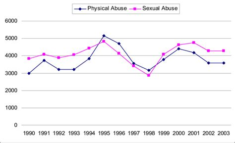Number Of Substantiated Cases Of Physical And Sexual Abuse