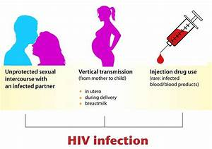 Ways Of Transmission Of Aids