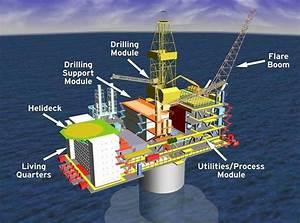 Offshore Oil Rig Diagram