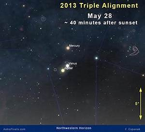 Watching the Triple Planetary Alignment - 4