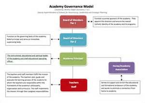 School Board Governance Models