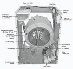 HD wallpapers ariston dishwasher wiring diagram