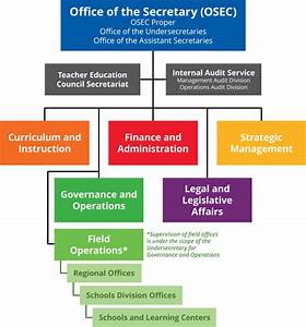 Central Office Organizational Structure