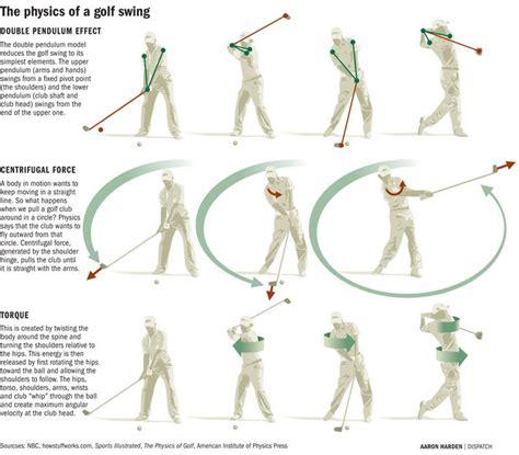 Golf Swing Theory  Googlehaku  Golf Swing Pinterest