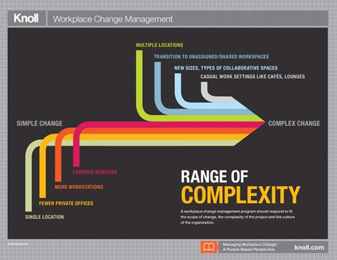 managing workplace change  people based perspective