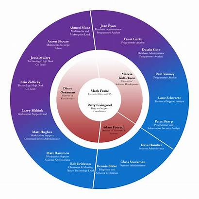 Structure Chart Organizational Its Technology Services Relationship