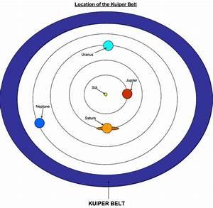 Location of the Kuiper Belt | Flickr - Photo Sharing!