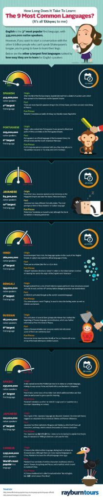 educational infographic  long     learn