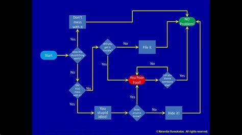 process flowchart youtube