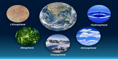Earth's Spheres  Assignment Point