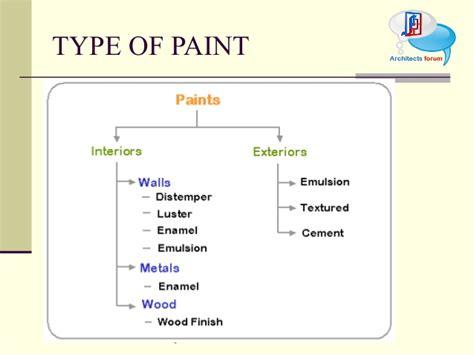 Construction Material Paint & Polish