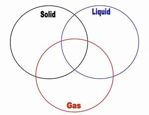 Solid Liquid Gas Venn Diagram Ian By Shawn Boggs