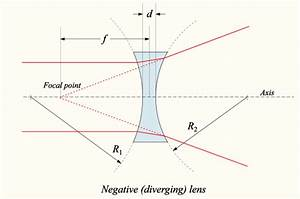 Difference Between Concave And Convex Lens  U2013 Pediaa Com