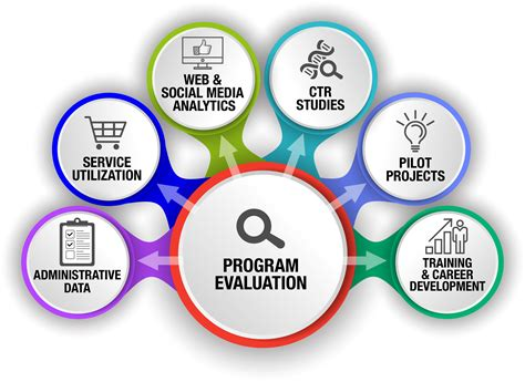 Program Evaluation | Institute for Clinical and ...