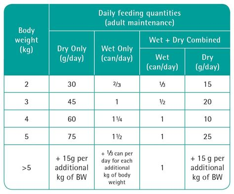 pro plan veterinary diets feline en gastrointestinal dry cat food kg amazoncouk pet supplies