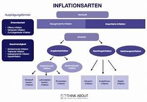 Auswirkungen Einer Deflation : inflationsarten einfach gemerkt definitionen erkl rungen ~ Lizthompson.info Haus und Dekorationen