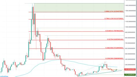 Ethereum Classic Price Prediction March 2021 / You won't ...