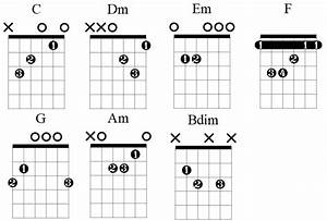 C Major Scale  Fretboard Diagrams  Chords  Notes And