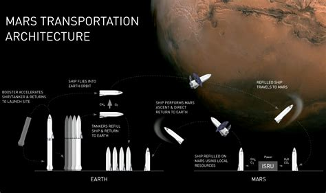 Elon Musk Mars talk: How SpaceX will pay for its Big F ...