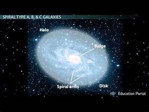 Learning Physics_types of spiral Galaxies.mp4 - YouTube