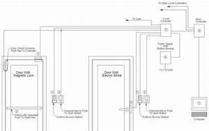 How To Install An Electrified Panic Bar