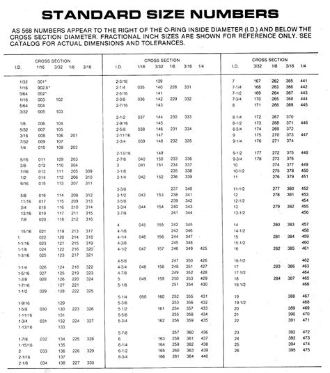 o ring standard size table o ring size chart parker o ring size chart parker images