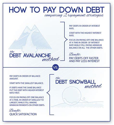 pay  credit card debt talking cents