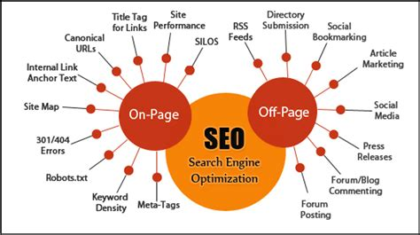 What Is Web Seo - what is seo the types and how to do seo for a website