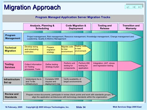 Data Migration Strategy Template by 22 Images Of Software Migration Plan Template Infovia Net