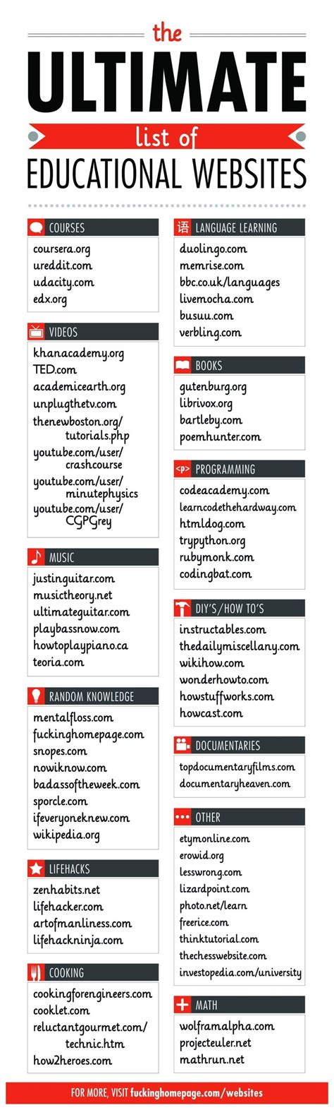 The Ultimate List Of Educational Websites