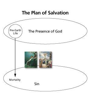 lesson   plan  salvation