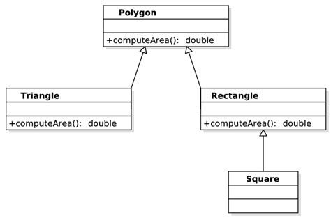 heirarchy diagram inheritance and polymorphism