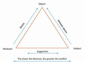 Triangle Of The Mimetic Desire