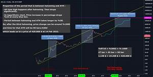 Ethereum Chart Usd Bitcoin Halvening Prediction In Logarithmic Chart For