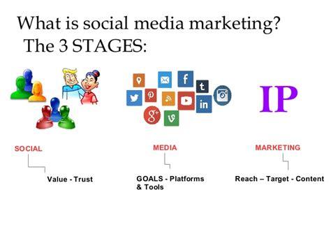 Learn Social Media Marketing by Learn Social Media Marketing Highlights
