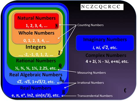 Sets of Real Numbers Diagram