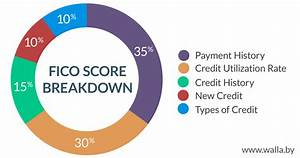 3 Important Steps To Follow To Improve Your Credit Score