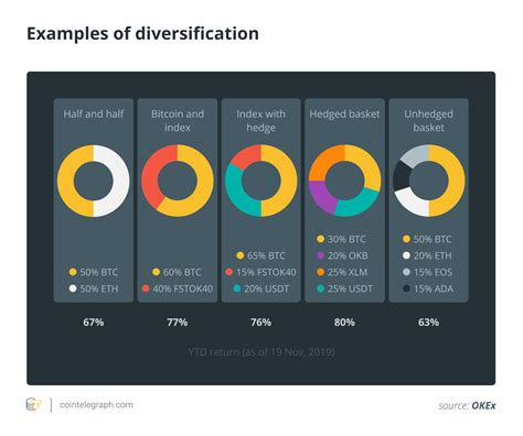 Achievement of diversification gains is one of the most important objectives of portfolio optimization. Crypto Asset Diversification Vs. All Eggs in One Basket | Cryptocoindynamics
