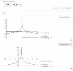 Asymptote Berechnen : monotonie und asymptoten bei logarithmen f x 7 ln 3 x mathelounge ~ Themetempest.com Abrechnung