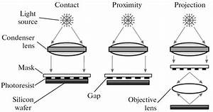 5 basic operation modes of optical lithography in With x ray lithography