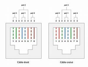Schema Cablage Rj45 Ethernet : sertir cable rj45 cat 6 vetio17 ~ Melissatoandfro.com Idées de Décoration