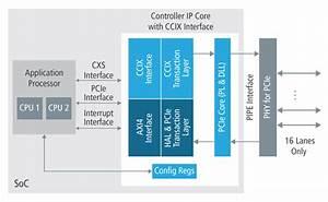 Controller Ip For Ccix Enabling Soc Designs