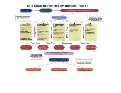 strategic planning santa fe indian school