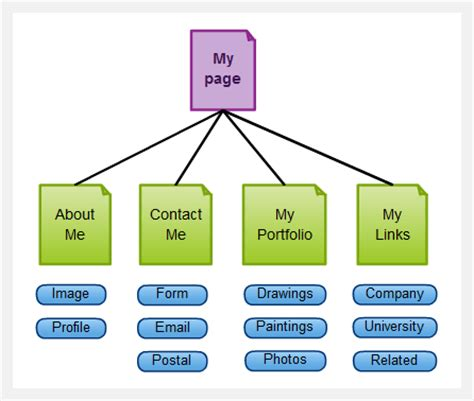 website site map software  site map templates creately