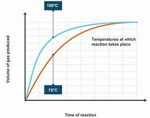 Bbc - Intermediate 2 Bitesize Chemistry