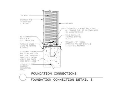 Structural Insulated Panels (SIPs)   Building America