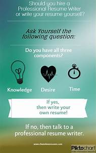 Should i hire a professional resume writer or write my for Hire a professional resume writer